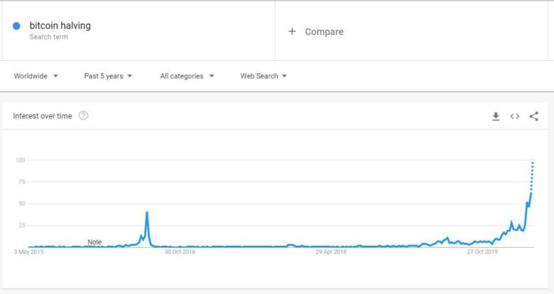 ″Bitcoin halving″ Google search interest reaching new highs