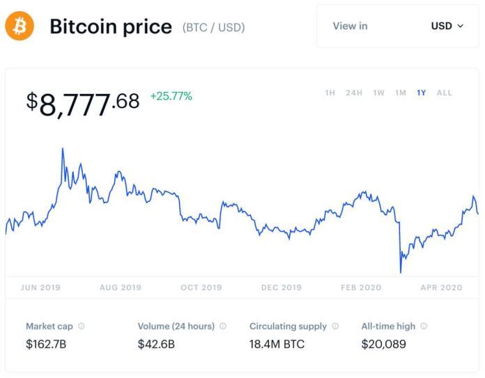 bitcoin, bitcoin price, bitcoin cut in half, chart