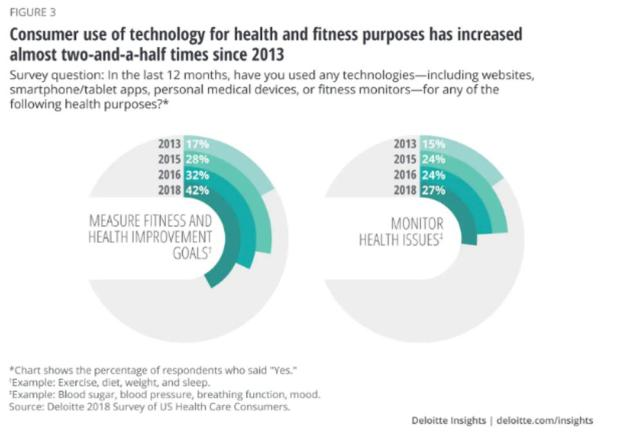 Blockchain: Consumer use of technology for health and fitness purposes has drastically increased