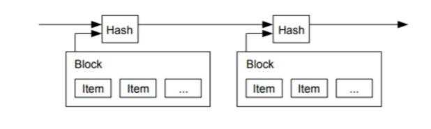 Blockchain: A simple illustration from S. Nakamoto's bitcoin paper