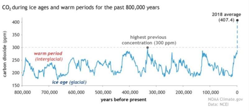 Figura que mostra o CO2 histórico comparado ao CO2 moderno.