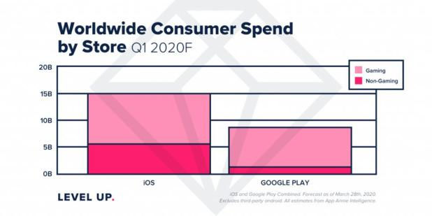 Spend on iOS and Android on in-app purchases, according to App Annie, in Q1 2020.