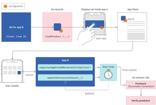 Apple's secure mobile privacy attribution framework, SKAdNetwork