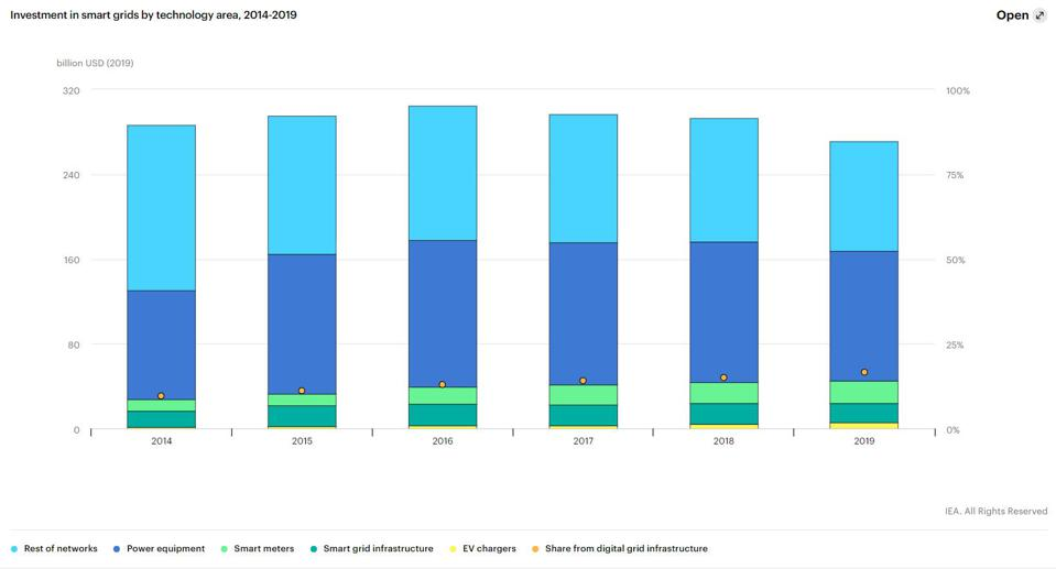 IEA, Investment in smart grids by technology area, 2014-2019