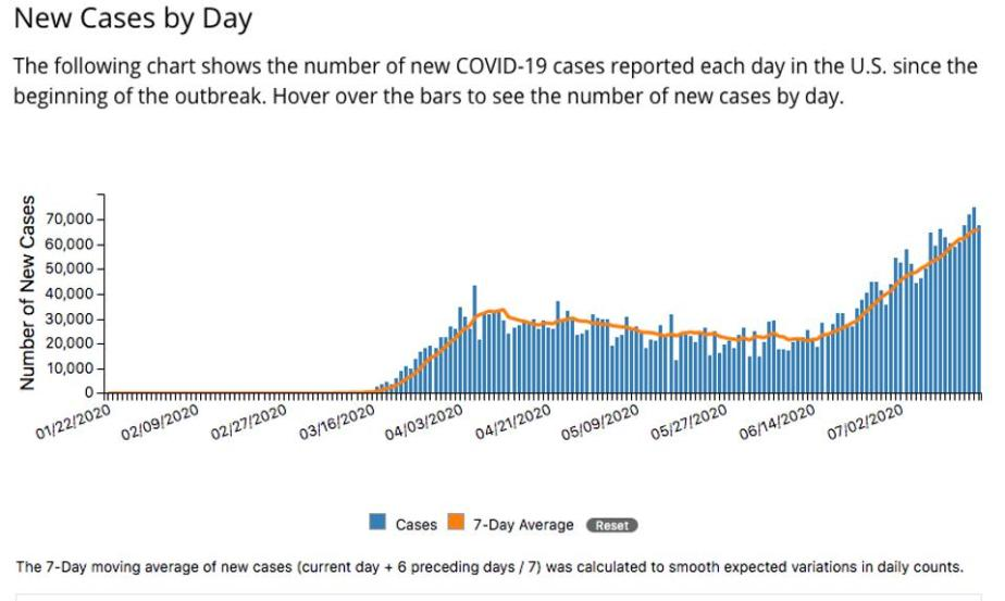 Reports U.S. new cases since the beginning of the outbreak.
