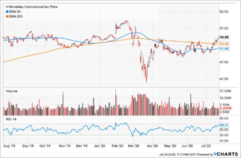 Simple Moving Average of Mondelez International Inc