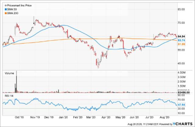Simple Moving Average of Pricesmart Inc (PSMT)