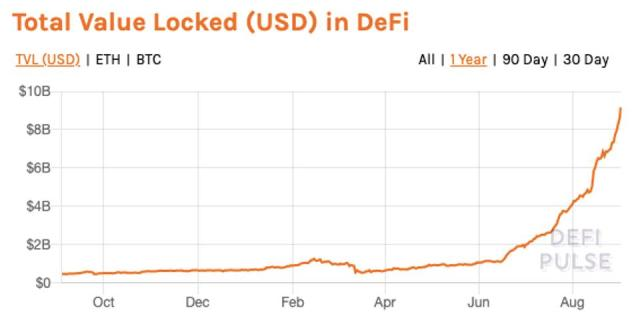Total value (USD) locked-up in DeFi has exploded in 2020 to $9 billion.