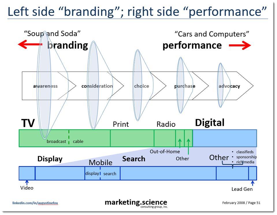 left side branding, right side performance - unified framework for all marketing