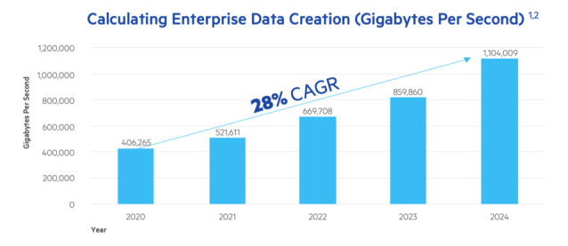 Projections of Enterprise Data Creation