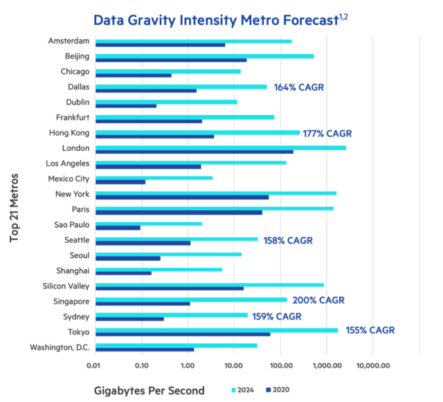 Showing 2020 and 2024 data gravity intensity growth