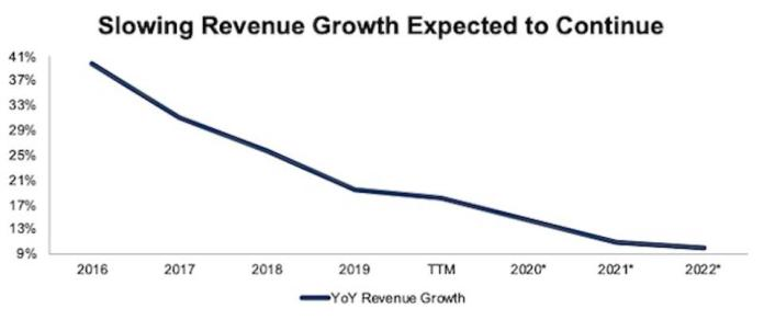 DBX Slowing Revenue Growth Rate