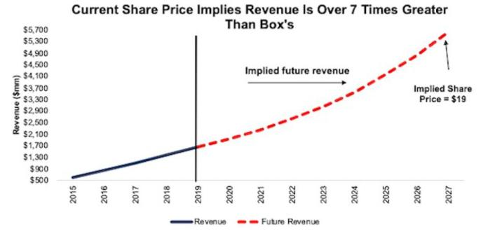 DBX Implied Revenue Justification Scenario 1
