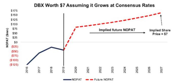 DBX Implied NOPAT Valuation Scenario