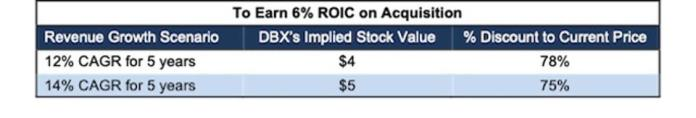 DBX CRM 6 ROIC Acquisition Scenario
