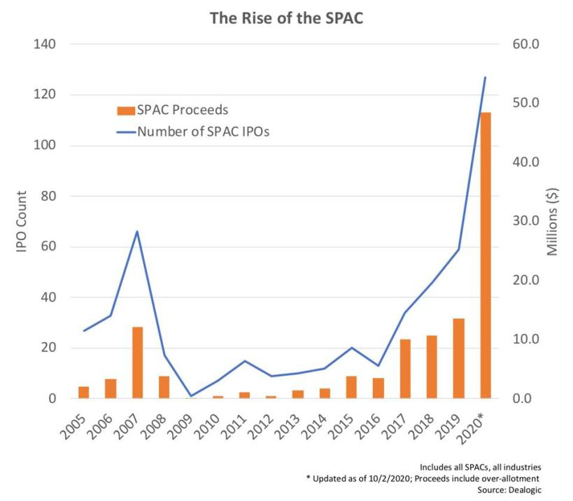 The Rise of the SPAC