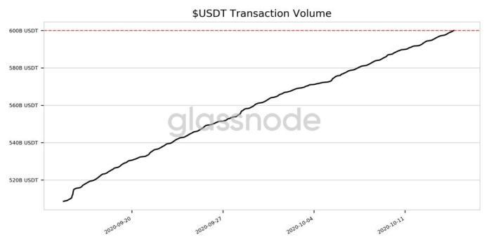 bitcoin, bitcoin price, tether, ethereum, Glassnode, chart