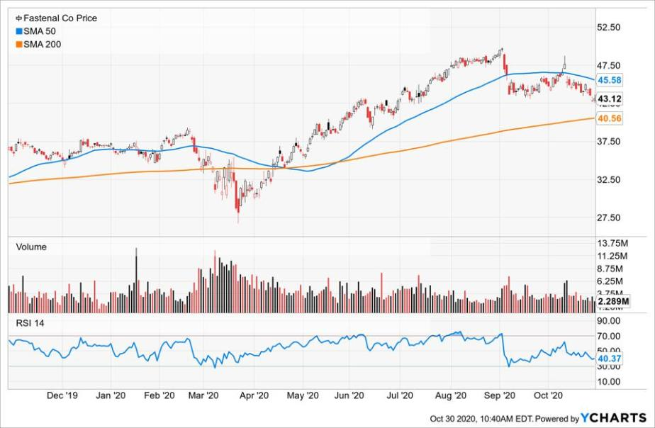 Simple Moving Average of Fastenal Co (FAST)