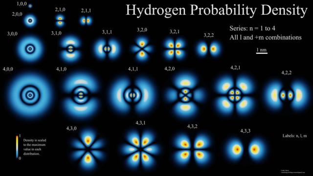 The lowest energy level of hydrogen, top left, has a dense electron probability cloud.