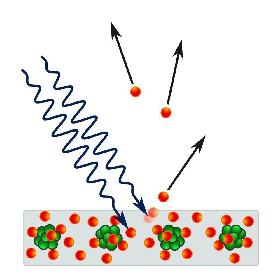 The photoelectric effect enables electron ionization by sufficiently energetic photons.