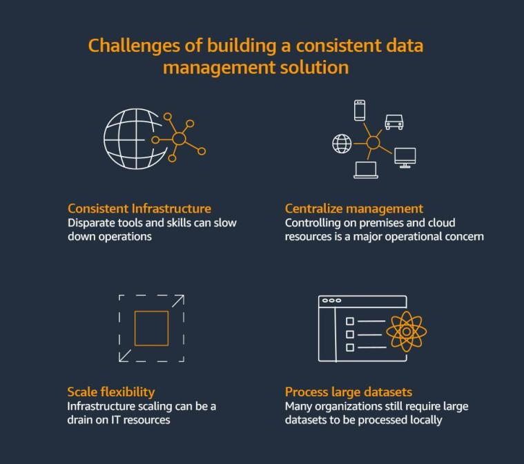 challenges of building a consistent data management solution tile