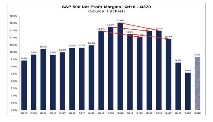 S & P 500 Nettogewinnmargen