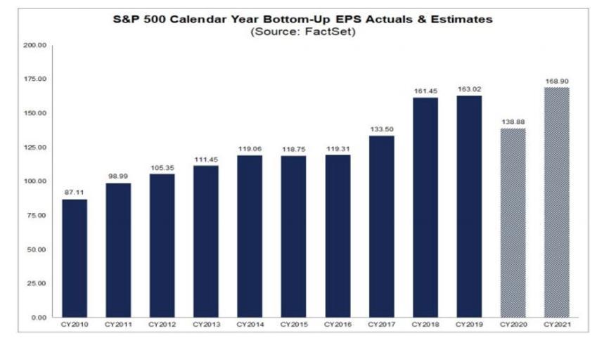 S & P 500 Ergebnis