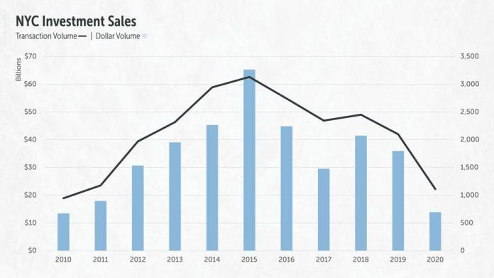 Historic NYC investment sales data from 2010-2020