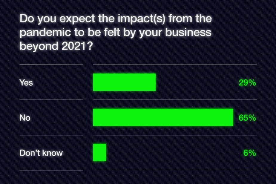 Survey response showing the expected impact of the pandemic on business beyond 2021?
