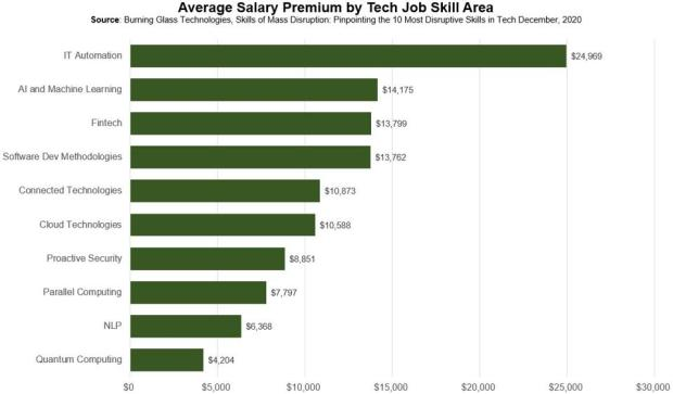 Top 10 Tech Job Skills Predicted To Grow The Fastest In 2021