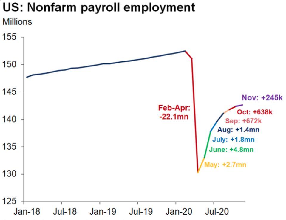 U.S. nonfarm employment