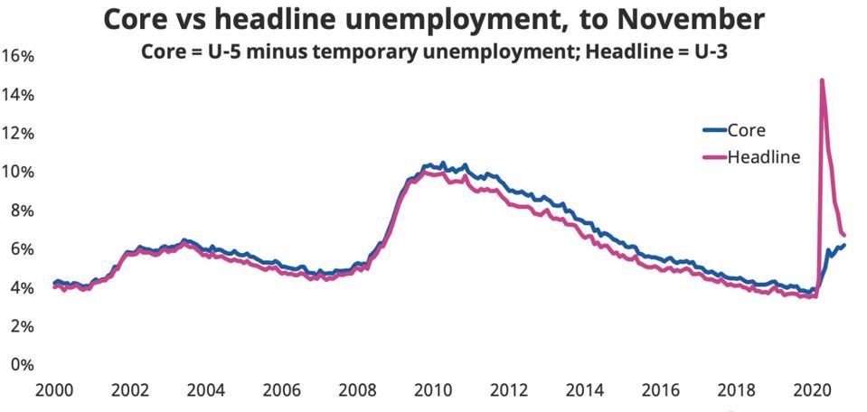 Core vs. headline unemployment