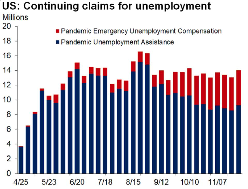 Continuing unemployment claims
