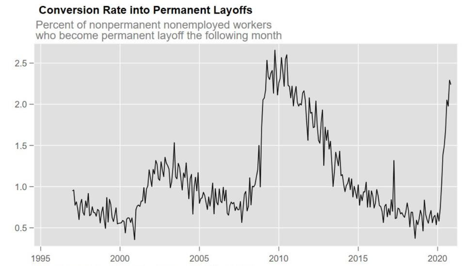 Conversion from temporary to permanent layoffs