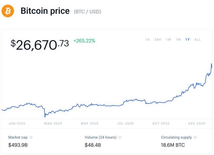 bitcoin, bitcoin price, stimulus check, second stimulus check, chart