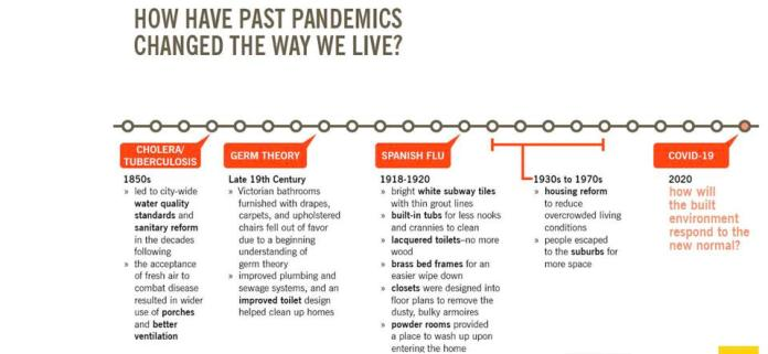This chart cites historical plotlines for major health and social crises in the past, and a number of resulting adaptations in design and planning to adjust for them.