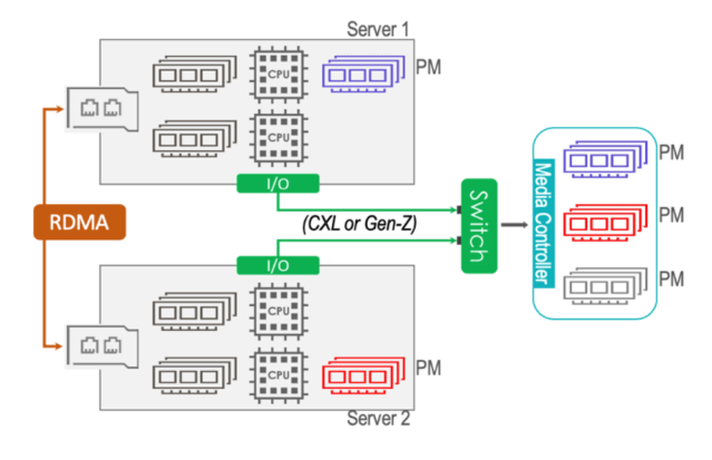 Showing use of CXL and GenZ to pool heterogeous memory