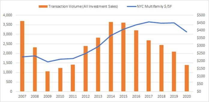 Historic Investment Sales Transaction Volume and price per square foot