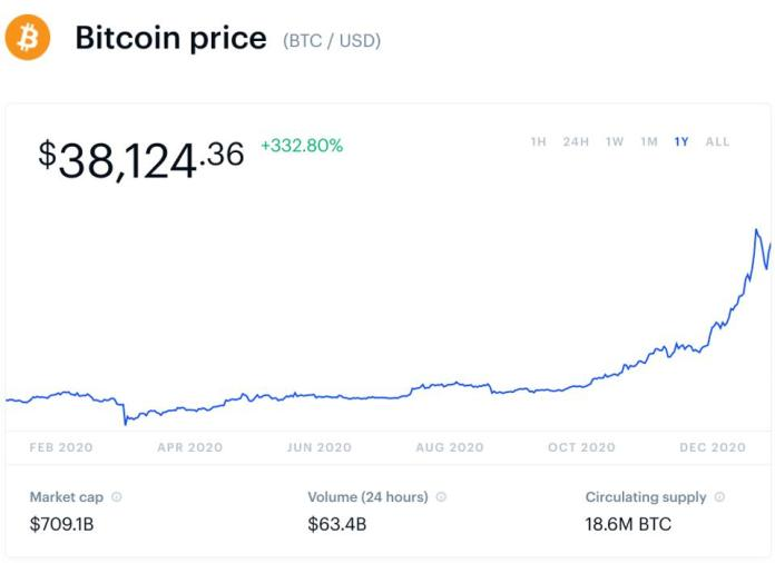 bitcoin, bitcoin price, Joe Biden, Biden, Fed, Federal Reserve, chart