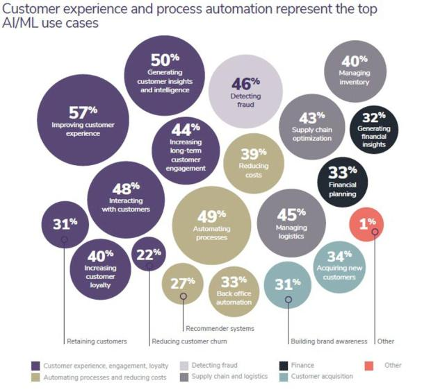 76% Of Enterprises Prioritize AI & Machine Learning In 2021 IT Budgets