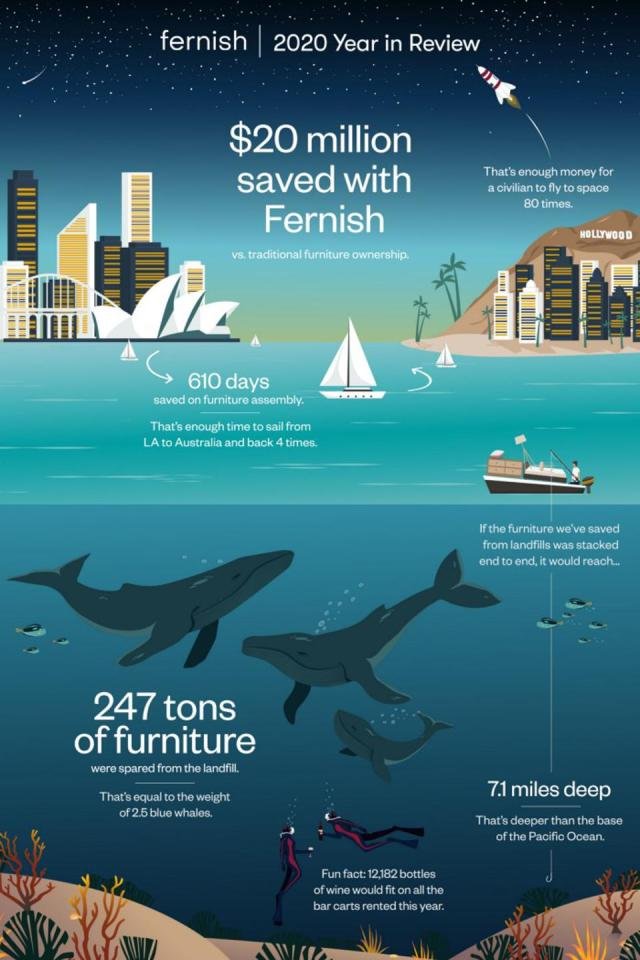 An infographic provided by a Finnish company illustrating the impact of its rental services on sustainability