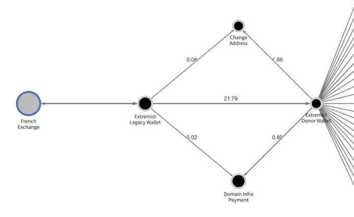A payment graph