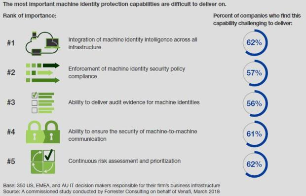 Securing Machine Identities Needs To Be a Top Cybersecurity Goal In 2021