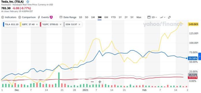 S&P 500, BTC, grayscale