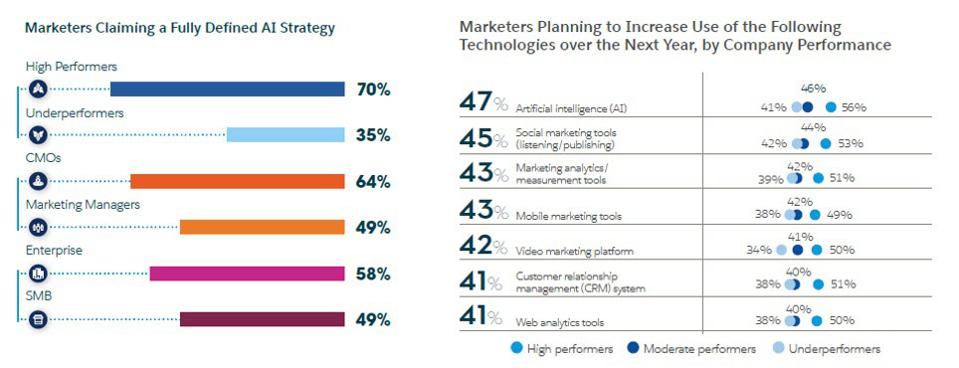 10 Ways AI And Machine Learning Are Improving Marketing In 2021