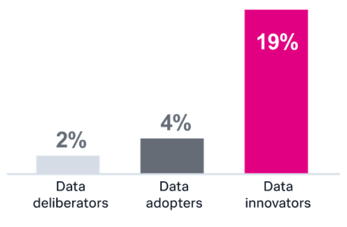 Data innovators are disruptive