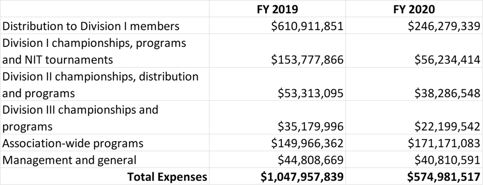 Data from NCAA Consolidated Financial Statements