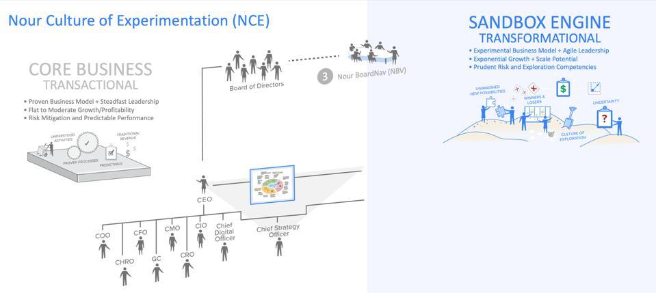 Nour Culture of Experimentation - Core Business Vs. Sandbox Engine