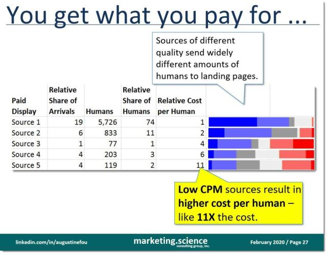 comparison of human CPMs (hCPMs) across different display ad sources