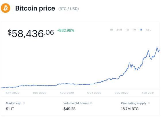 bitcoin, bitcoin price, Tesla, Elon Musk, Trump, Donald Trump, climate change, Anthony Scaramucci, card